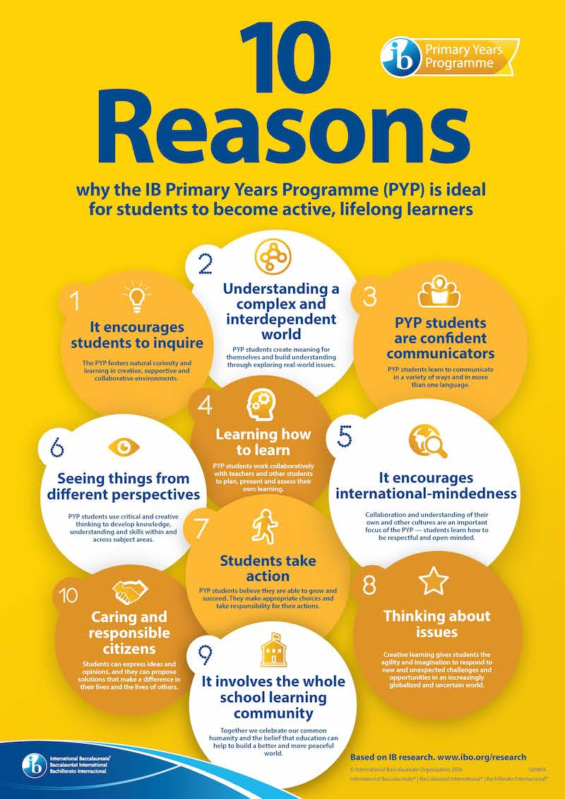 10 reasons why the IB Primary Years Program encourages you to become a creative, critical, and reflective learner
